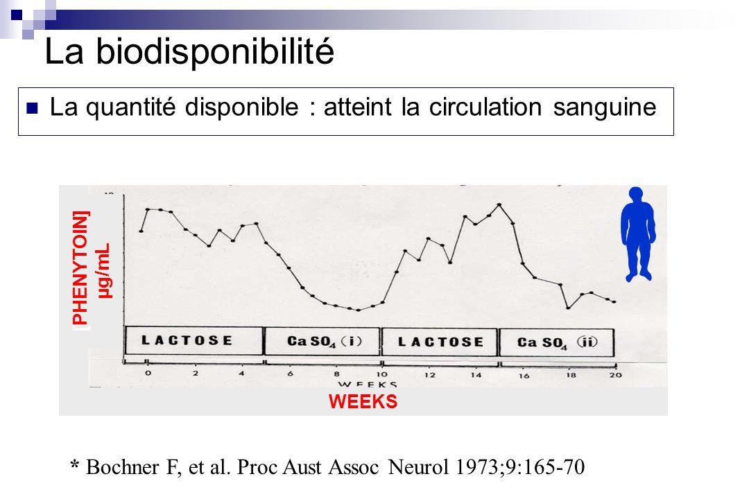 La biodisponibilitéLa quantité disponible : atteint la circulation sanguine. [PHENYTOIN] µg/mL. WEEKS.
